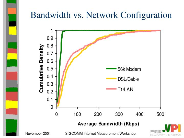 Bandwidth vs. Network Configuration