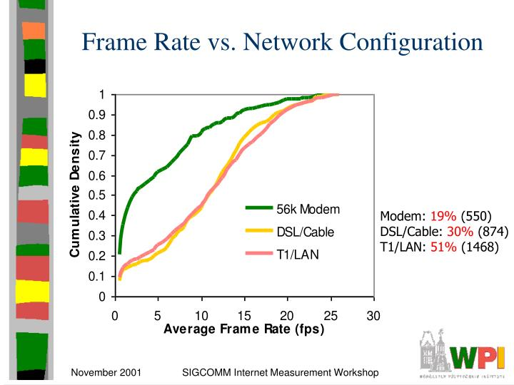 Frame Rate vs. Network Configuration