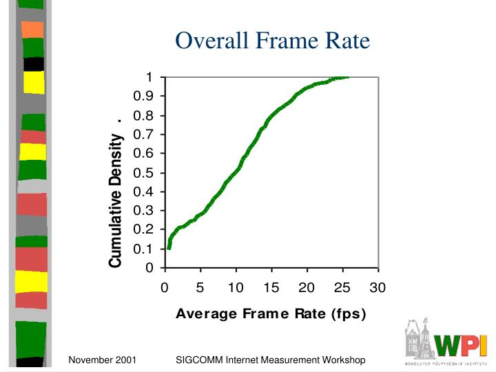 Overall Frame Rate