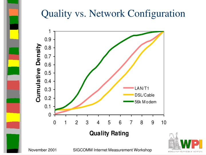 Quality vs. Network Configuration