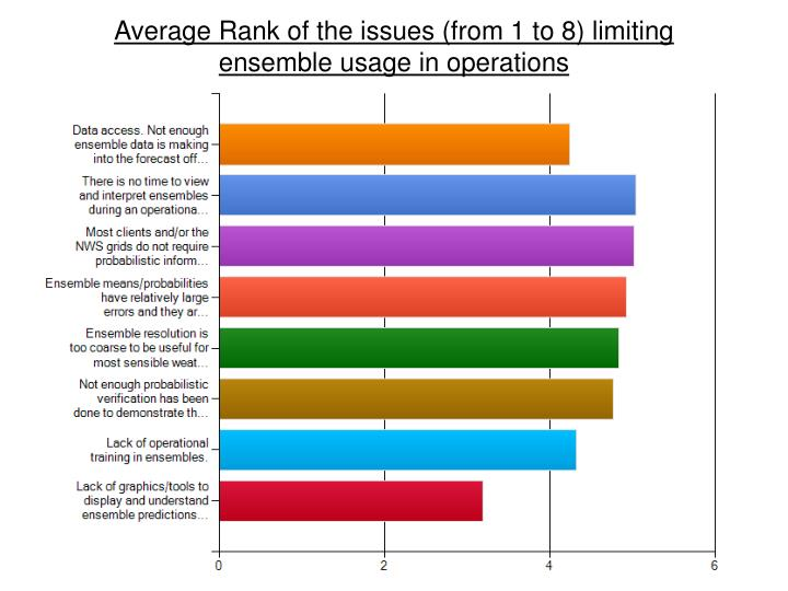 Average Rank of the issues (from 1 to 8) limiting ensemble usage in operations