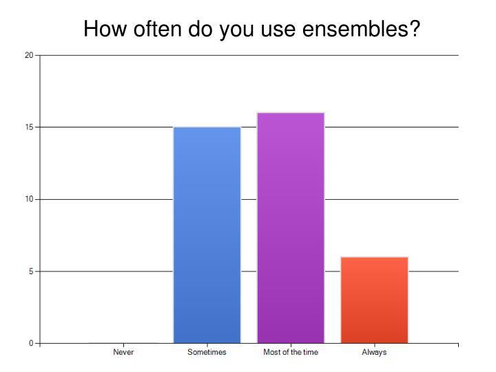 How often do you use ensembles?