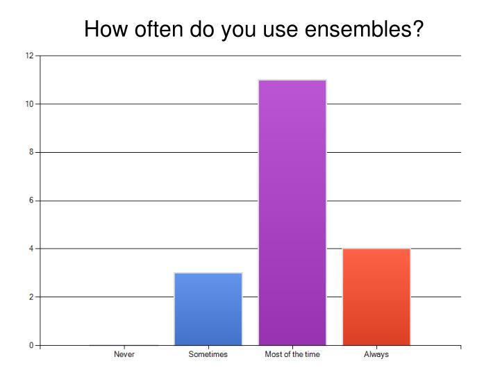 How often do you use ensembles?