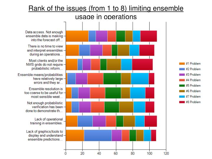 Rank of the issues (from 1 to 8) limiting ensemble usage in operations