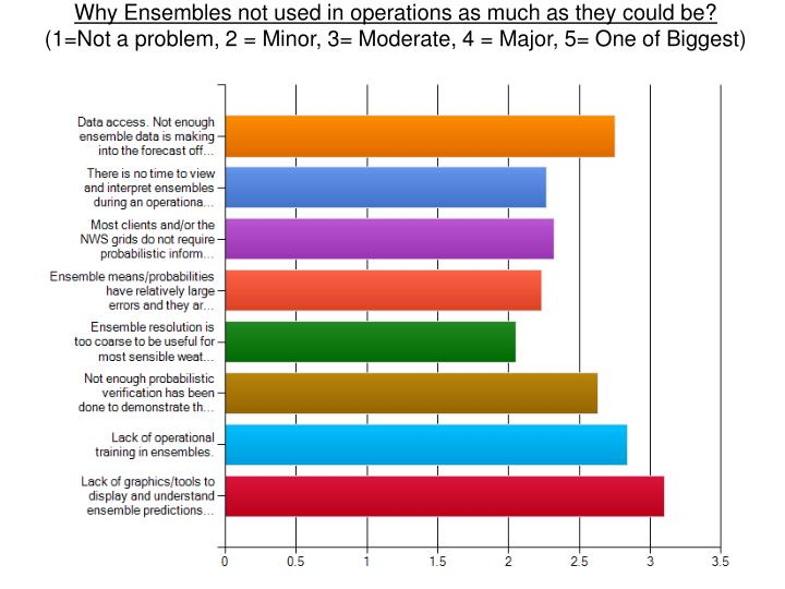 Why Ensembles not used in operations as much as they could be?