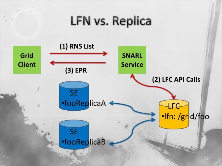 LFN vs. Replica