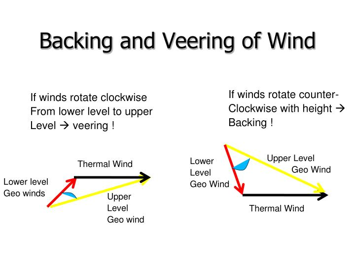 Backing and Veering of Wind
