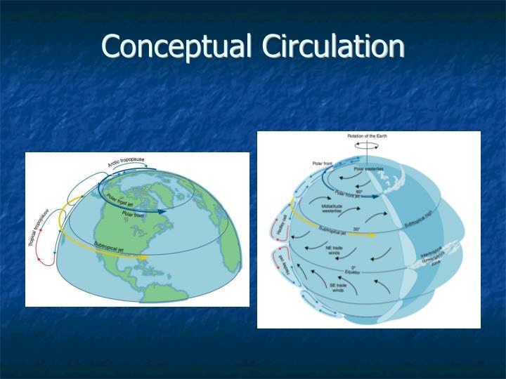 Conceptual Circulation