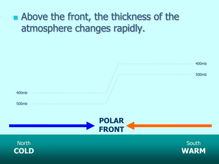 Above the front, the thickness of the atmosphere changes rapidly.