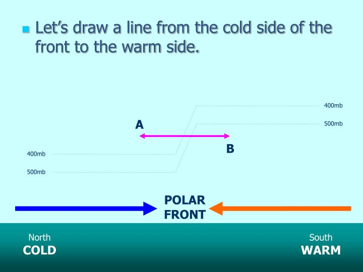 Let's draw a line from the cold side of the front to the warm side.