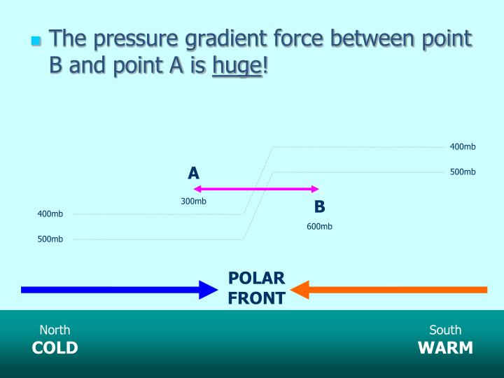 The pressure gradient force between point B and point A is
