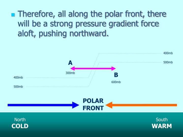 Therefore, all along the polar front, there will be a strong pressure gradient force aloft, pushing northward.