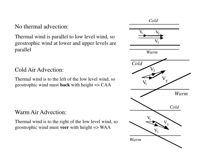 No thermal advection: