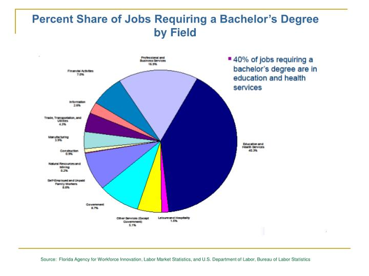 Percent Share of Jobs Requiring a Bachelor's Degree