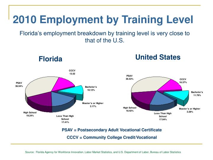 2010 Employment by Training Level