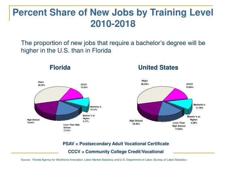 Percent Share of New Jobs by Training Level 2010-2018