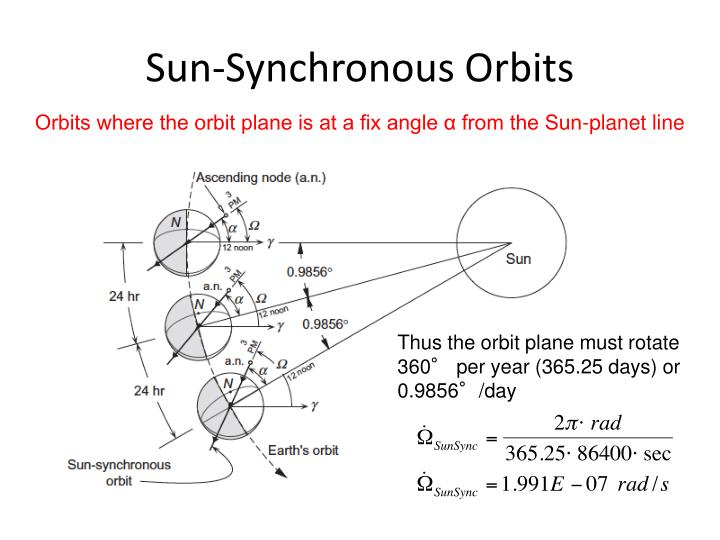Sun-Synchronous Orbits