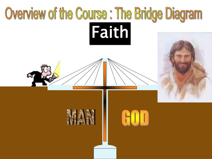 Overview of the Course : The Bridge Diagram