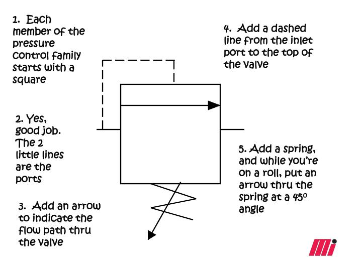 1.  Each member of the pressure control family starts with a square