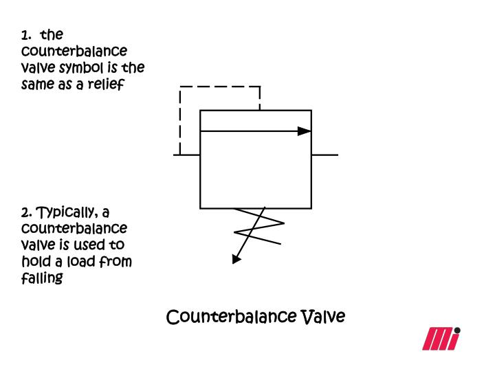 1.  the counterbalance valve symbol is the same as a relief
