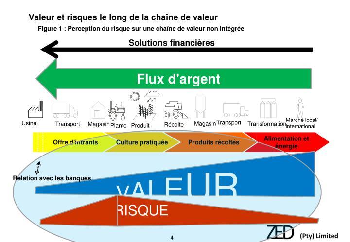 Valeur et risques le long de la chaîne de valeur