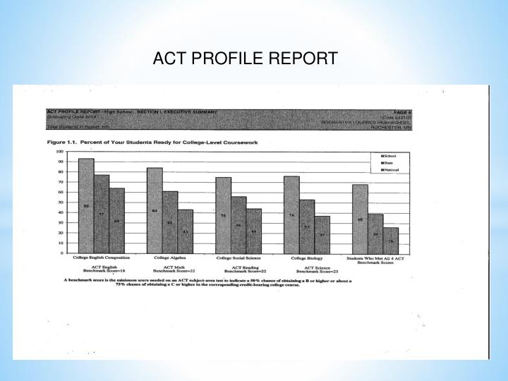 ACT PROFILE REPORT
