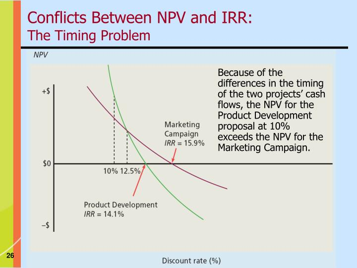 Conflicts Between NPV and IRR: