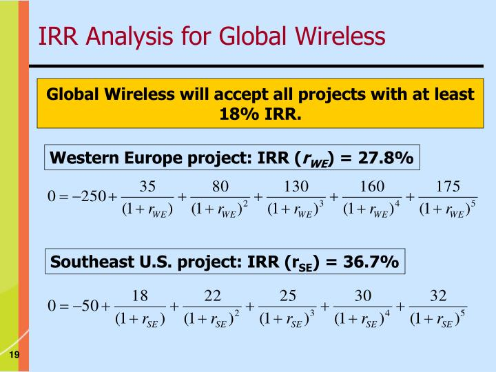 Western Europe project: IRR (