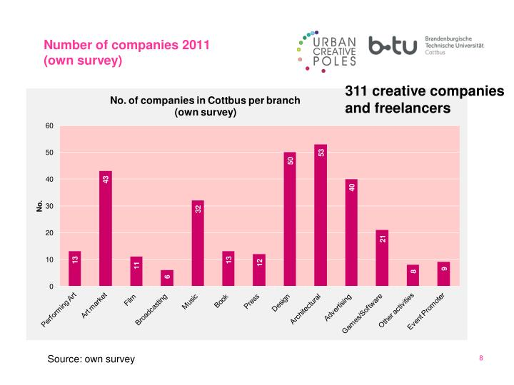 Number of companies 2011