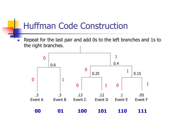 Huffman Code Construction