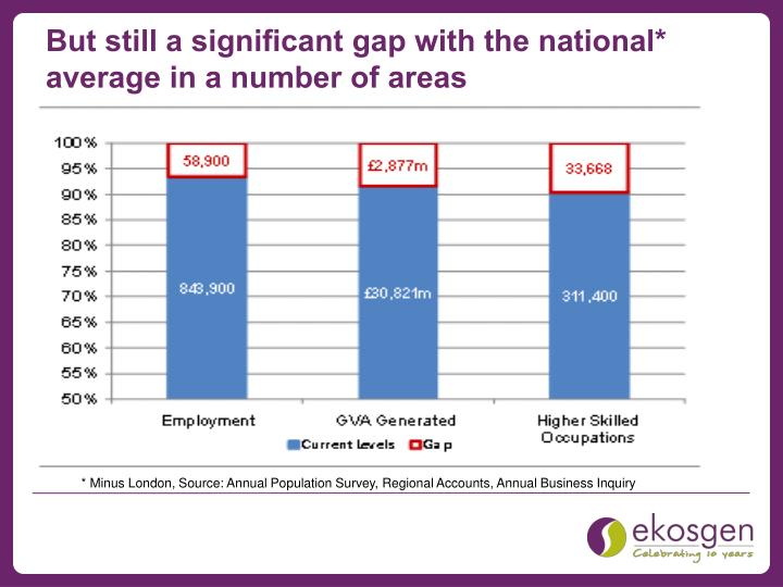But still a significant gap with the national* average in a number of areas