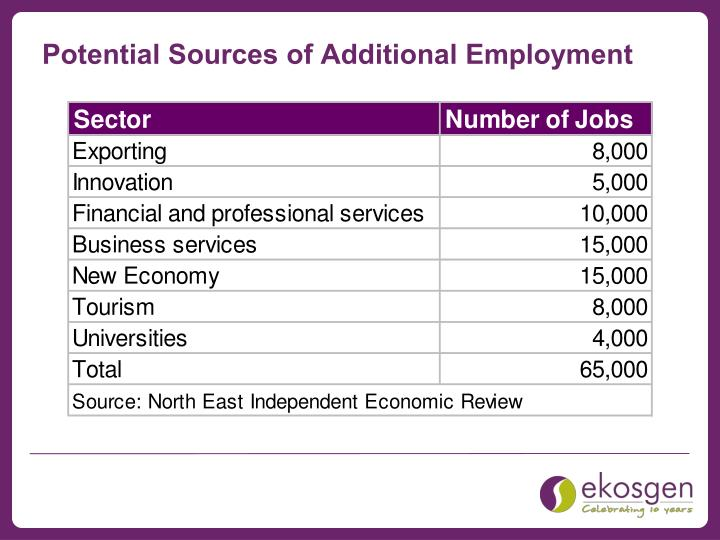 Potential Sources of Additional Employment
