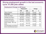 strong employment growth in the last economic cycle 67 000 jobs added