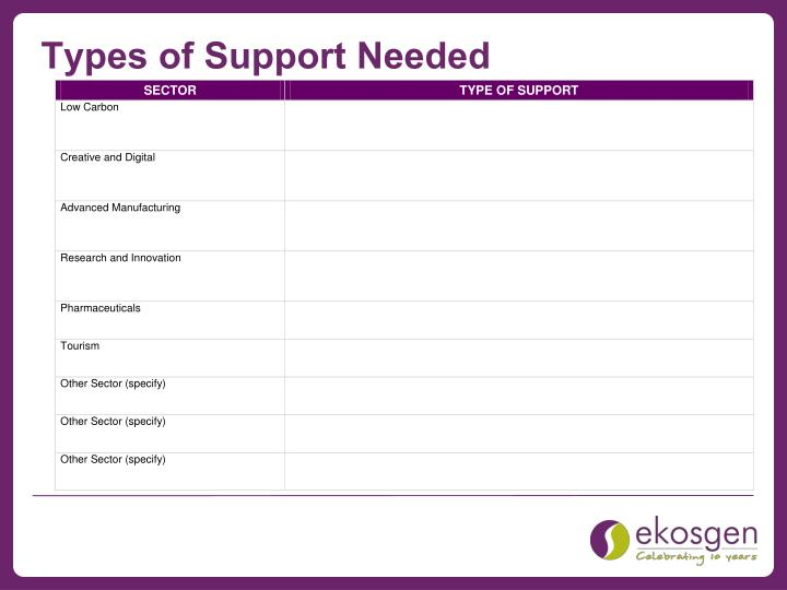 Types of Support Needed
