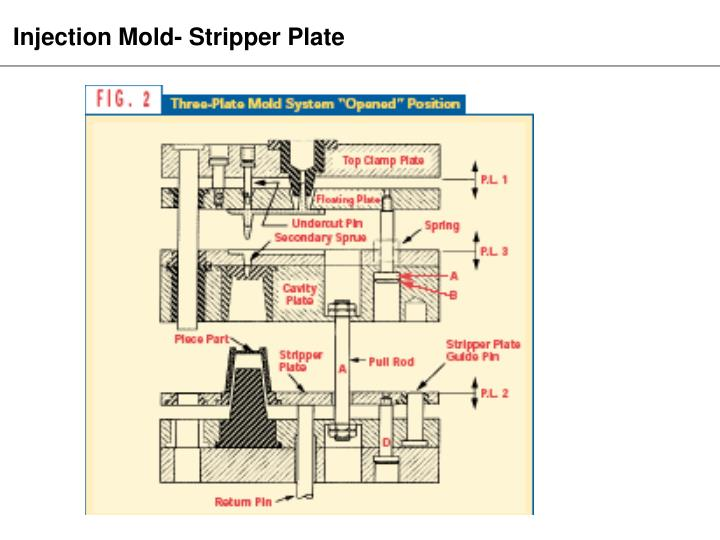 Injection Mold- Stripper Plate