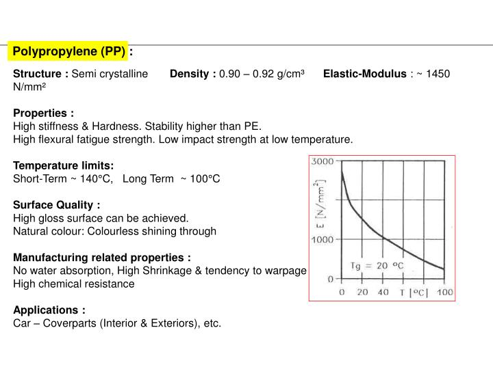 Polypropylene (PP) :