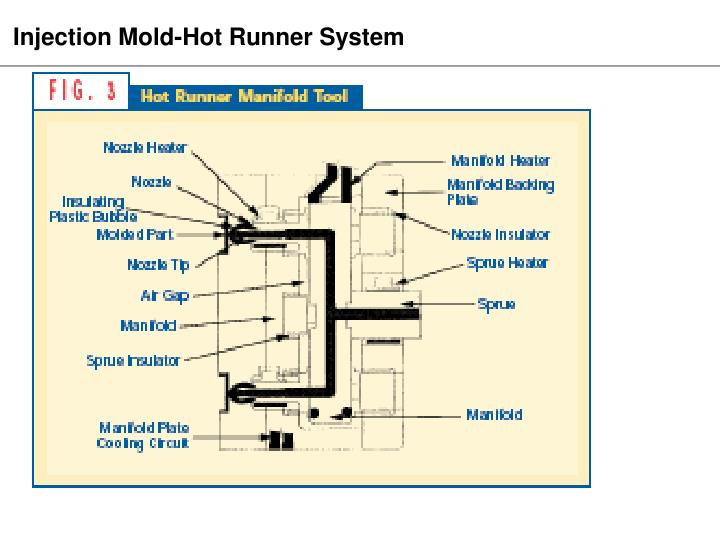 Injection Mold-Hot Runner System