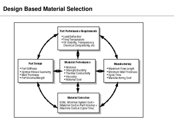 Design Based Material Selection
