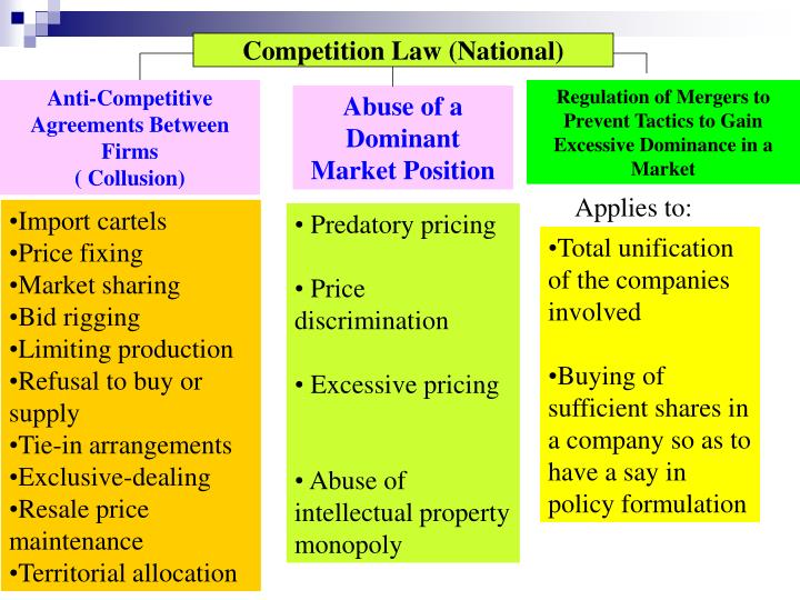 Competition Law (National)