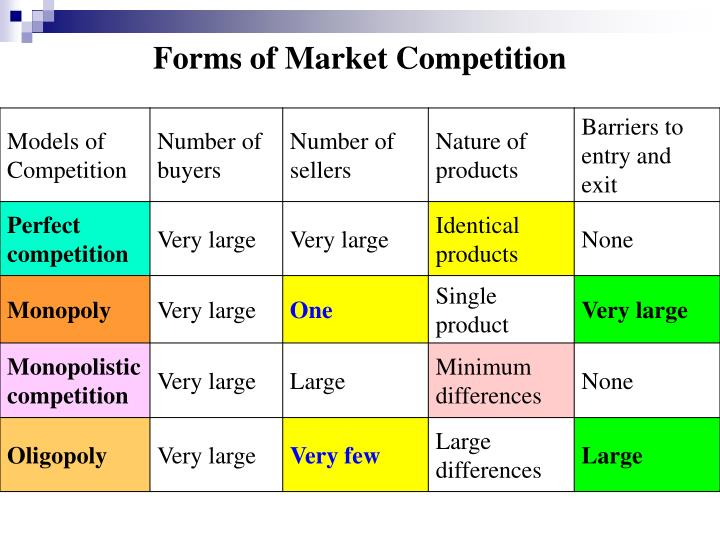 Forms of Market Competition