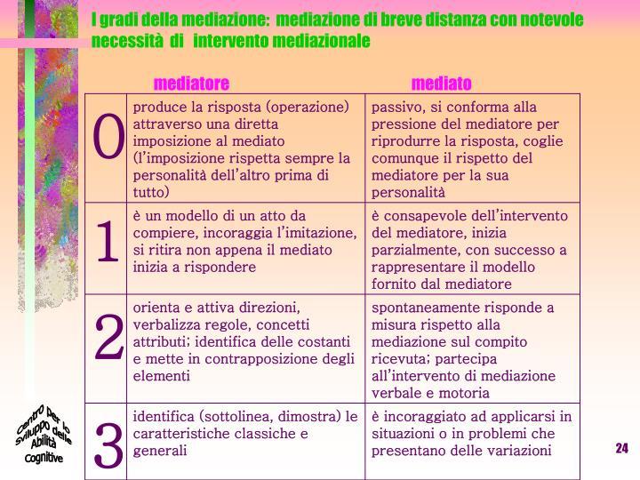 I gradi della mediazione: