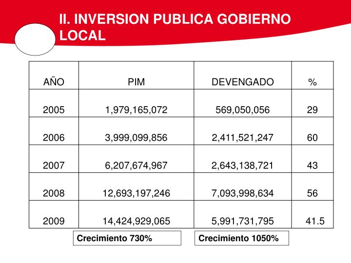 II. INVERSION PUBLICA GOBIERNO LOCAL
