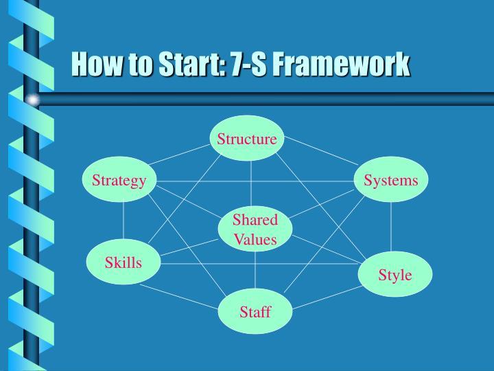How to Start: 7-S Framework