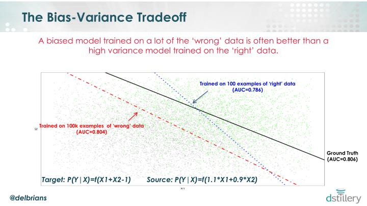 The Bias-Variance Tradeoff