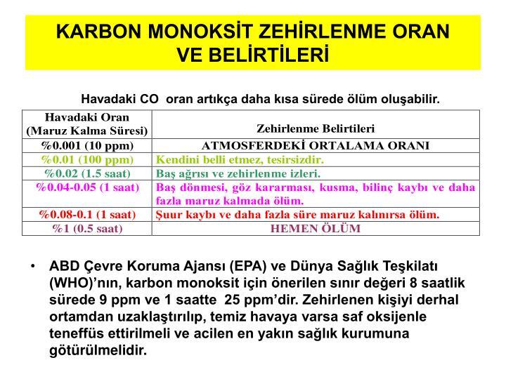 KARBON MONOKSİT ZEHİRLENME ORAN