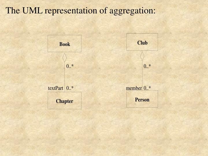 The UML representation of aggregation: