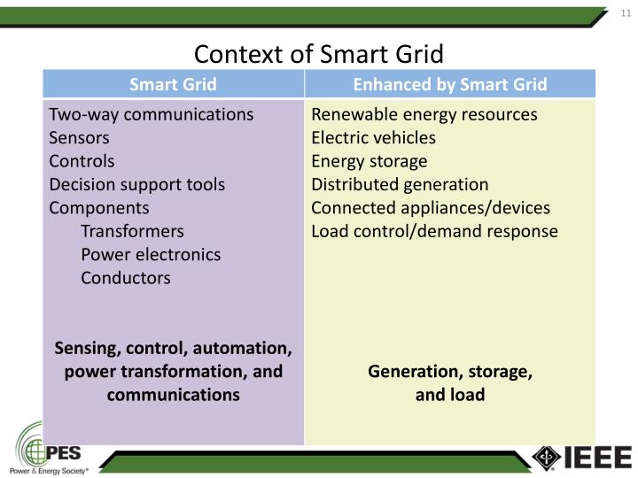 Context of Smart Grid
