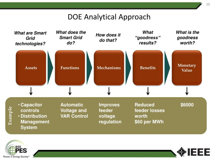DOE Analytical Approach