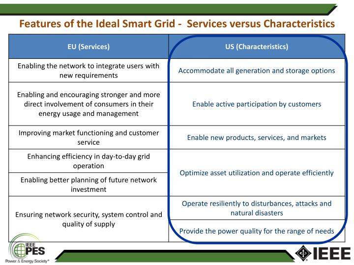 Features of the Ideal Smart Grid -  Services versus Characteristics