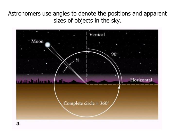 Astronomers use angles to denote the positions and apparent sizes of objects in the sky.